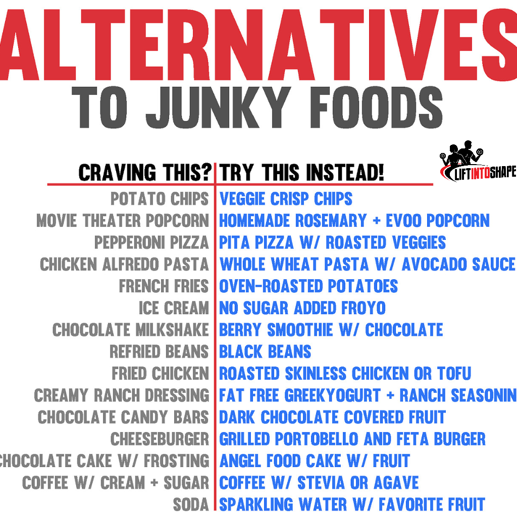 what types of alternatives do you use to beat your junk food craves? #fitness #food #junkfood #healthy #alternatives #health #workout #fit<br>http://pic.twitter.com/9E7CnCpEbk