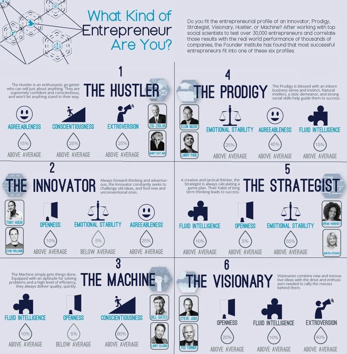 What kind of #Entrepreneur are you?  #Startup #Defstar5 #Innovation #Leadership #makeyourownlane #Mpgvip #SocialMedia #SMM #SEO #BigData #RT<br>http://pic.twitter.com/XB3t37omtN