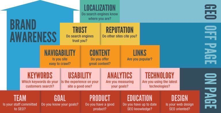 #Brand awareness   #DigitalMarketing #Branding #startups #ContentMarketing #Mpgvip #Defstar5 #Makeyourownlane #SEO #Growthhacking<br>http://pic.twitter.com/knzDAgnpE9