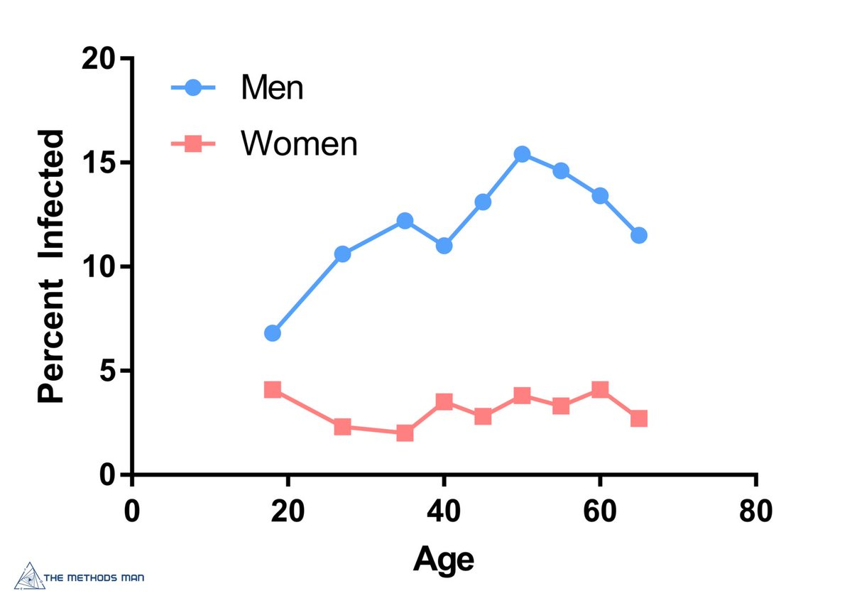 Women oral sex rate