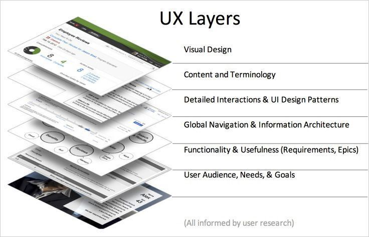 The various layers in #UX  #UI #webdev #web #webdesign #apps #appdev #makeyourownlane #defstar5 #tech #IT #infographic<br>http://pic.twitter.com/RxWwilNHop