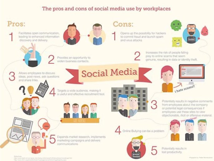 Social Media At Work Place #DigitalMarketing #GrowthHacking #SEO #SEM #Startup #Mpgvip #defstar5 #makeyourownlane #SocialMedia<br>http://pic.twitter.com/Hf3gVIJNgd