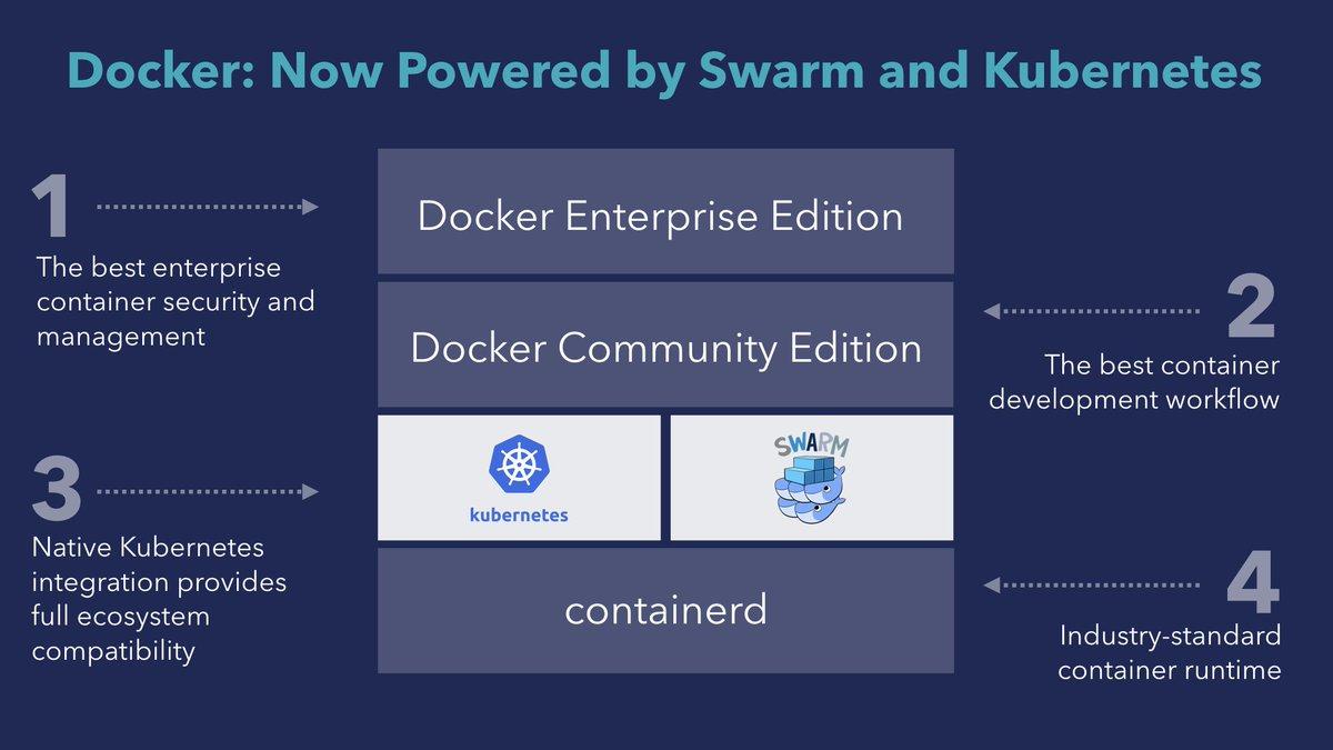 #DockerCon @solomonstre @Docker is now Powered by Swarm and Kubernetes https://t.co/v6JMyZBXid https://t.co/9YWMJ3Jrke