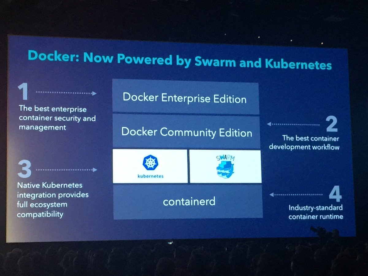#docker adds support for #kubernetes to the Docker stack<br>http://pic.twitter.com/vhlgDB1ypZ