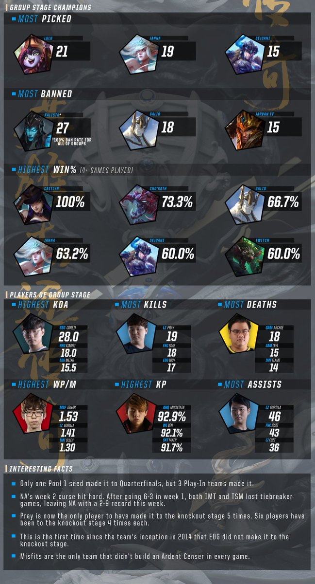 2017 World Championship Infographic - Group Stage Week Two #Worlds2017