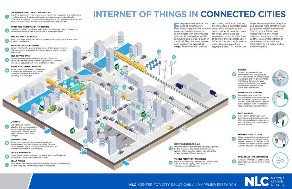 [ #SmartCity ] How does #IoT help #smartcities? #infographic  #BigData #Tech #wearables  #AI #ML  #startups #Healthcare #Transport #Security<br>http://pic.twitter.com/eRlGnpqJCQ