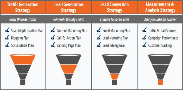 Step by step lead generation strategy | #SMM #SocialMediaMarketing #LeadGeneration  #Sales #SEO #Branding<br>http://pic.twitter.com/avNdqFhTsF
