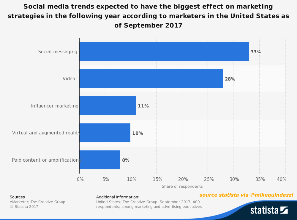 Top 5 #SocialMedia trends w/ biggest expected effect on #Marketing strategies in 2018. #Messaging #Video #InfluencerMarketing #AR #VR #Ads<br>http://pic.twitter.com/UfV4xHGyi5