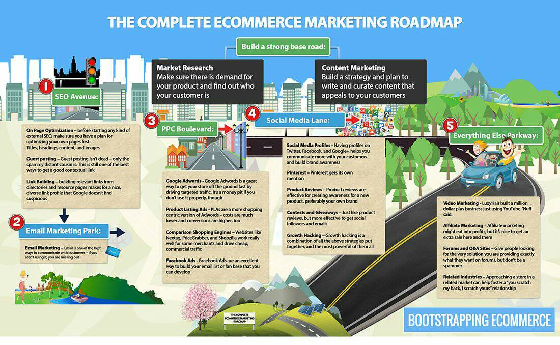 The Complete #Ecommerce #Marketing Roadmap #Internet #SEO #SMM #DigitalMarketing #GrowthHacking  #makeyourownlane #defstar5 #loT #Bigdata<br>http://pic.twitter.com/RR38D2NWoh