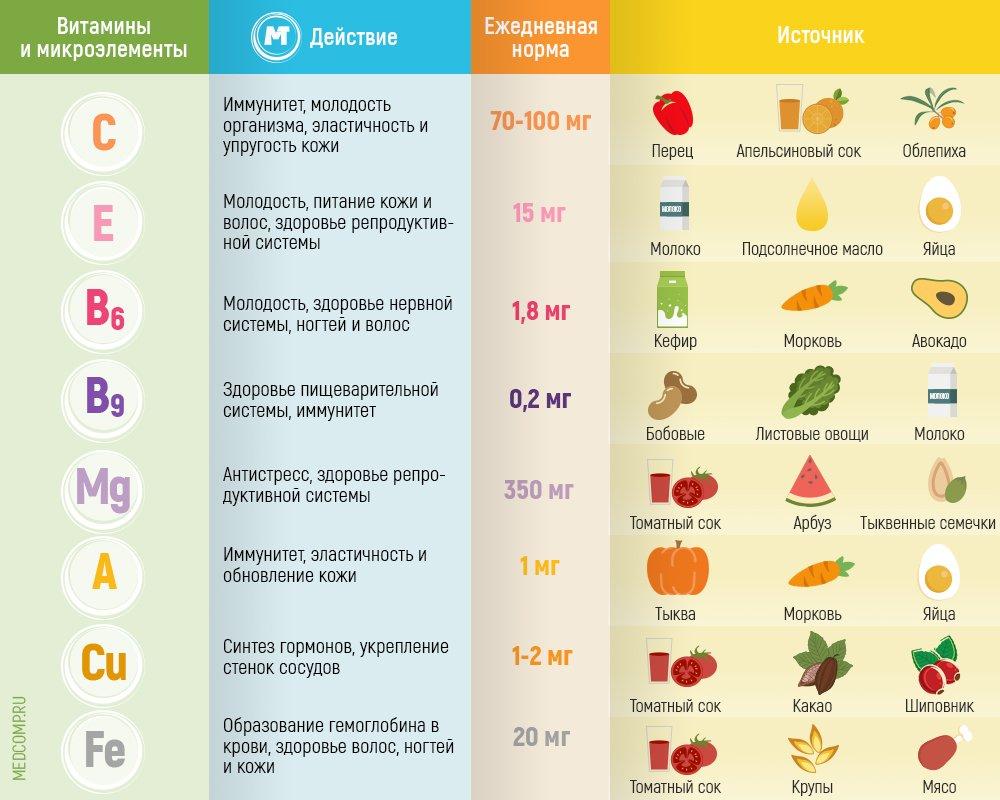 Какие Витамины Нужно Принимать При Диетах. 5 лучших витаминов при похудении