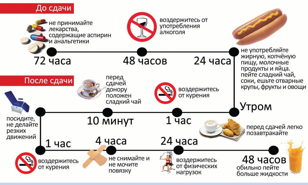 Какую Диету Нужно Соблюдать Перед Сдачей Крови. За сколько часов нельзя есть перед сдачей крови на сахар?