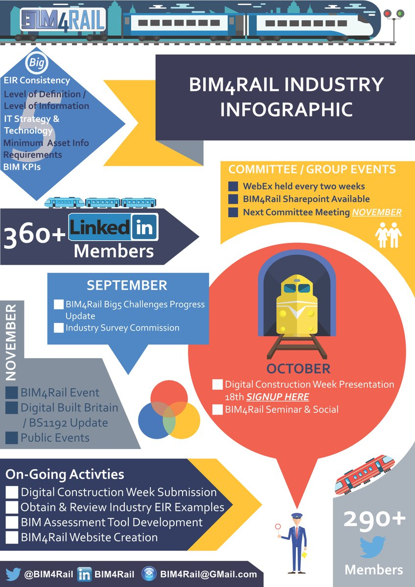 Check out our #infographic!Be sure to come to @DigiConWeek! @BIM4Rail will be presenting Wed 18th at 11am in the BIM Clinic area.<br>http://pic.twitter.com/BsIlPsoxsF