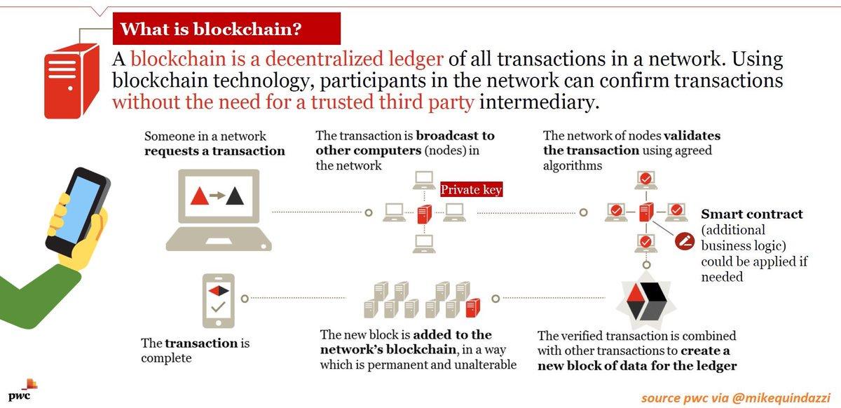 #Blockchain Explained    H/T @MikeQuindazzi   #FinTech #InsurTech #Cloud #Tech  #IoT #BitCoin #Crypto #AI #ICO<br>http://pic.twitter.com/4Hgx4h0qlq