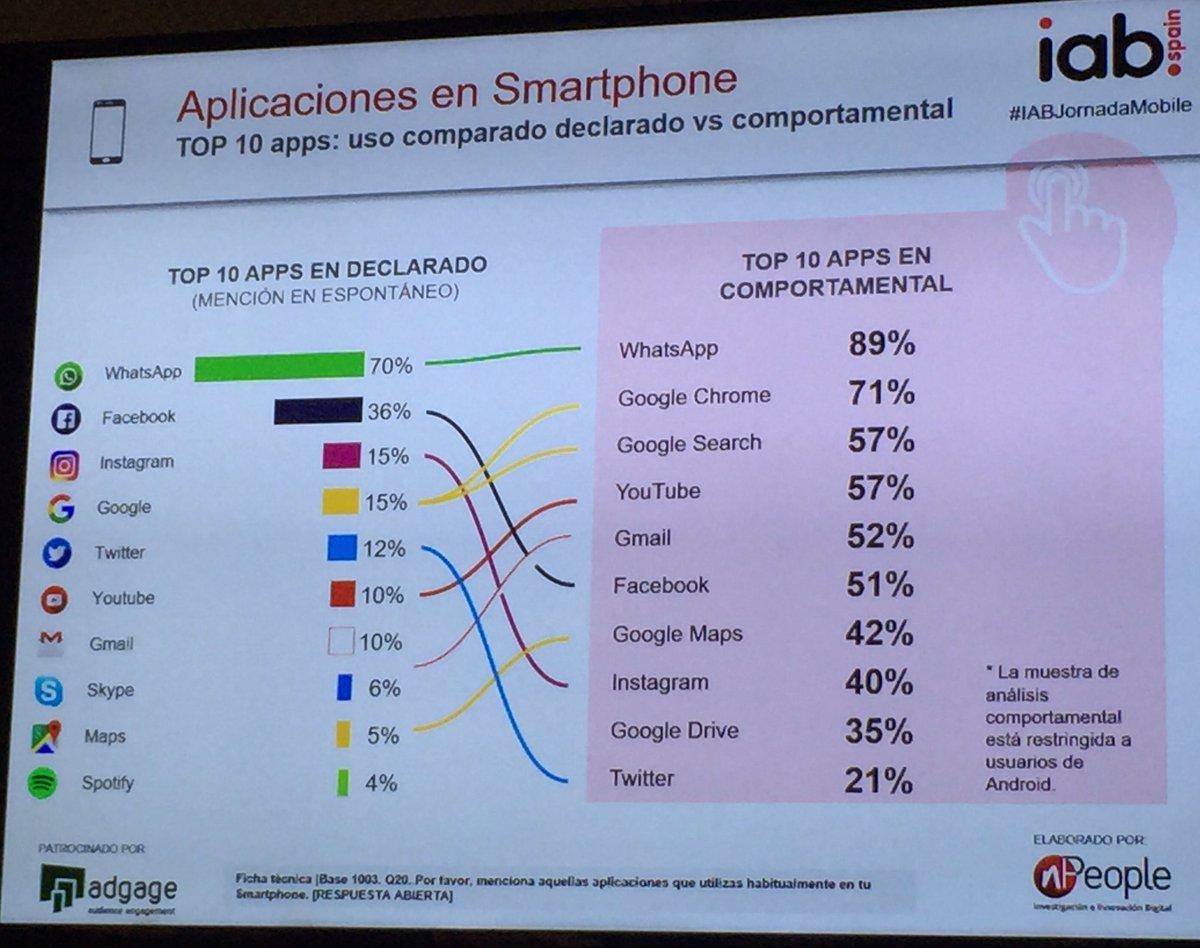 Las 10 apps más usadas en smartphone #IA...