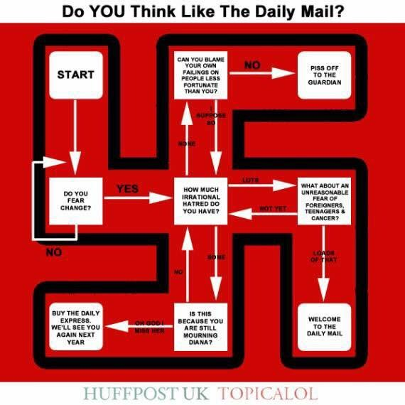Do you think like a Daily Mail reader?...