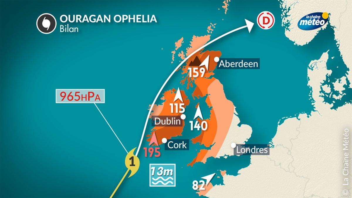 #Ophelia devient une dépression en mer de Norvège. L'#ouragan a battu le #record de #vent en #Irlande, causant des dégâts jusqu'en #Ecosse.pic.twitter.com/mmFtJvlObV