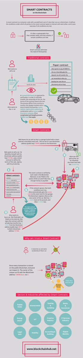 #SmartContracts on the #Blockchain #Infographic #Fintech #Crypto #MachineLearning #IoT #ML #Mpgvip #Makeyourownlane #Defstar5 #BigData #AI<br>http://pic.twitter.com/N5V9QFsj7K