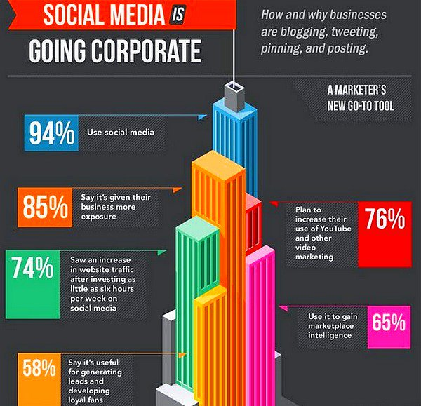 How and why businesses are blogging, tweeting, pinning and posting. #SocialMedia #SocialMediaMarketing #DigitalMarketing #Marketing #makeyourownlane #Growthhacking #SmallBiz #smallbusiness #technology   https://www. w3era.com/social-media-m arketing-services.htm &nbsp; … <br>http://pic.twitter.com/3kET9ZQYJ3