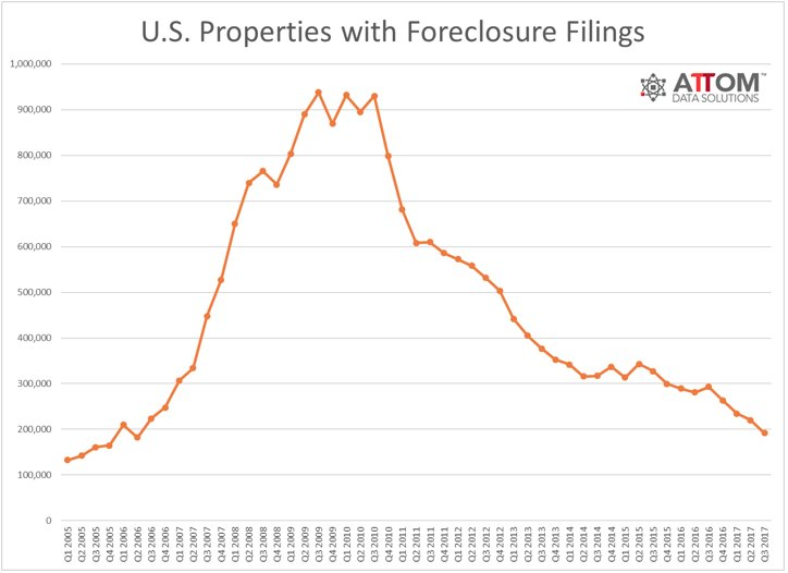 #RealEstate Foreclosures Drop to 11 yr low    http:// NoWakeZone.us  &nbsp;   #Raleigh app w/all info <br>http://pic.twitter.com/QlAIEneyi7