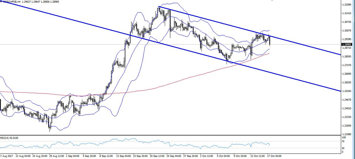 #GBPCHF new 4hr channel forming? #gbpusd #usdchf #trading No time to trade? No problem, just copy the top traders:  http:// bit.ly/2yhvxo4  &nbsp;  <br>http://pic.twitter.com/WovIUIeLte