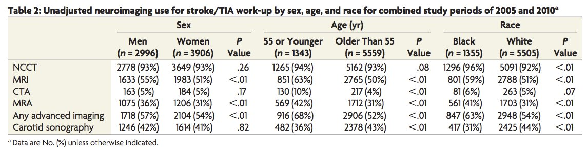 Age, Sex, &amp; Racial Differences in Neuroimaging Use in Acute #Stroke: A Population-Based Study  http:// bit.ly/2hL8Joy  &nbsp;   #NeuroRad <br>http://pic.twitter.com/cJcnA7o1dg
