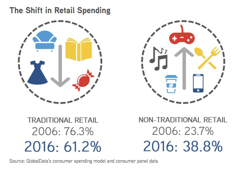 #Millennials are embracing non-traditional retail -- up to 39% of under-25 #retail spending in 2016 vs 24% in 2006.  http://www. colliers.com/en-us/us/insig hts/marketnews/retail-spotlight-report-september-2017 &nbsp; … <br>http://pic.twitter.com/O7ZWK5ulQq