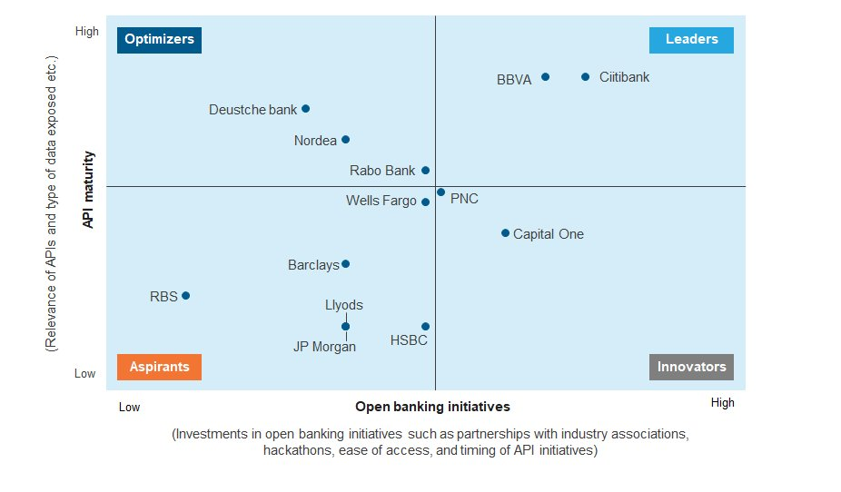 Missed the packed #API session @SIBOS? No worries: A preview into the #leaders in #OpenBanking - @Citi &amp; @BBVA @EverestGroup #SIBOS<br>http://pic.twitter.com/zLgEnQqZsY