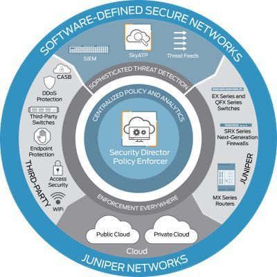 What is a Software-Defined #Secure Network?  [@TriciaKicksSaaS @JuniperNetworks] #CyberSecurity #cloud #IoT #BigData #infosec #DDoS #WiFi <br>http://pic.twitter.com/cyAapClBww