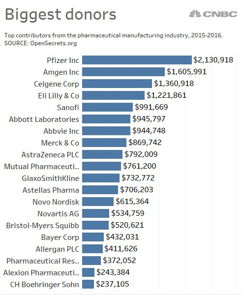 Which #pharma companies spend the most on political campaigns?  https://www. cnbc.com/2017/10/16/tru mp-says-massive-campaign-spending-fuels-rise-in-drug-prices.html &nbsp; … <br>http://pic.twitter.com/uTvmpWhGKt