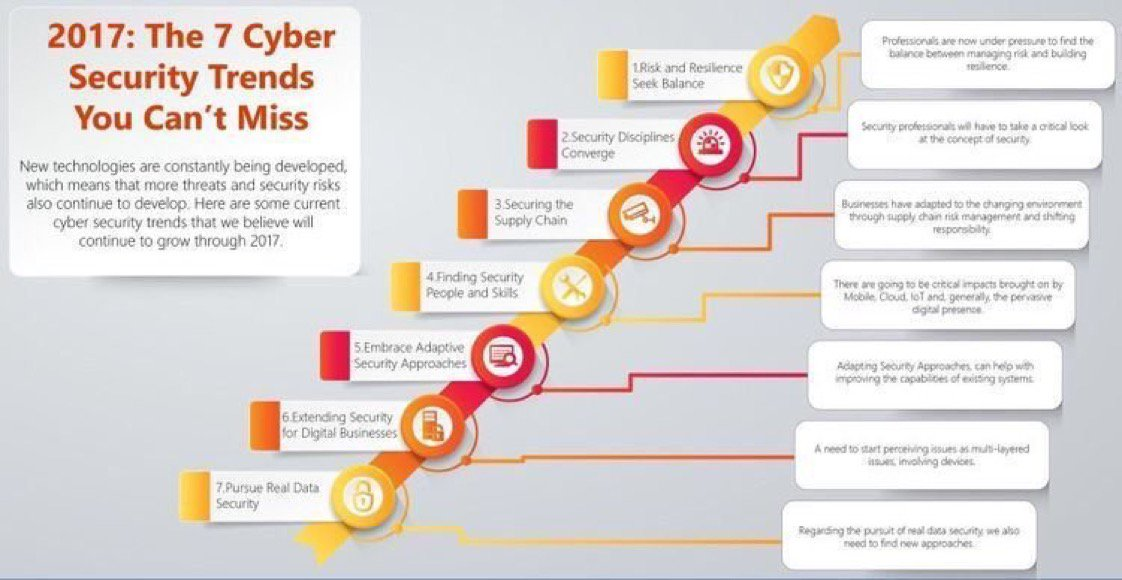 What are the 7 #CyberSecurity #trends in 2017?   #IoT #CyberAttack #Cloud #infosec #mobile #Ransomware #BigData  http:// techfest.org  &nbsp;  <br>http://pic.twitter.com/URrEDy39oi