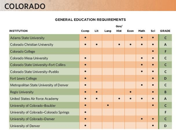 """Reputation is no indicator of #academic quality: Lesser known schools @CNUcaptains + @my_ccu got """"A"""" grades #WWTL.  http:// bit.ly/2ih7em9  &nbsp;   <br>http://pic.twitter.com/JIWbEY8NBB"""