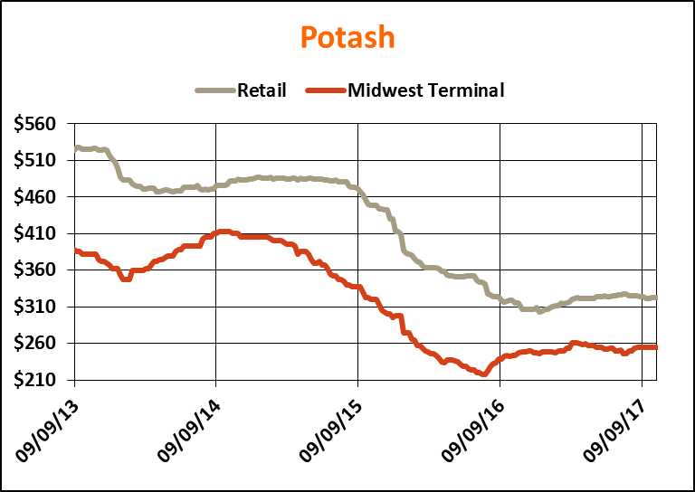 #fertilizer #outlook: Potash displayed a firm tone internationally last wk but in U.S. the market is flat  http:// ow.ly/ootO30fU3Z4  &nbsp;  <br>http://pic.twitter.com/8djXu8dYFE