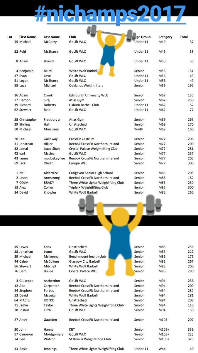 Start list for this weekends #nichamps2017.  Do you recognise any big names that will be joining us?  #olympians #Commonwealthgames #snatch #cj @belfastlive @sportnorthernireland @britishwl @belfasttelegraph @belfnewsletter #uuj<br>http://pic.twitter.com/nPbG4t9KVS