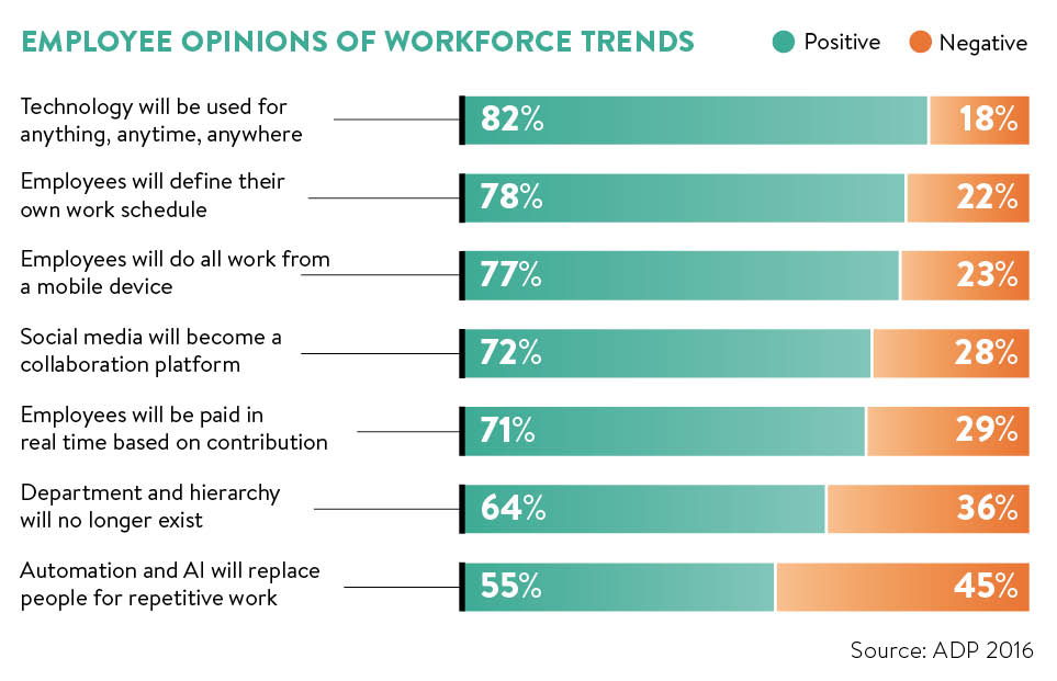 The digitally disrupted #workplace.  - Future of Work  https://t.co/00...