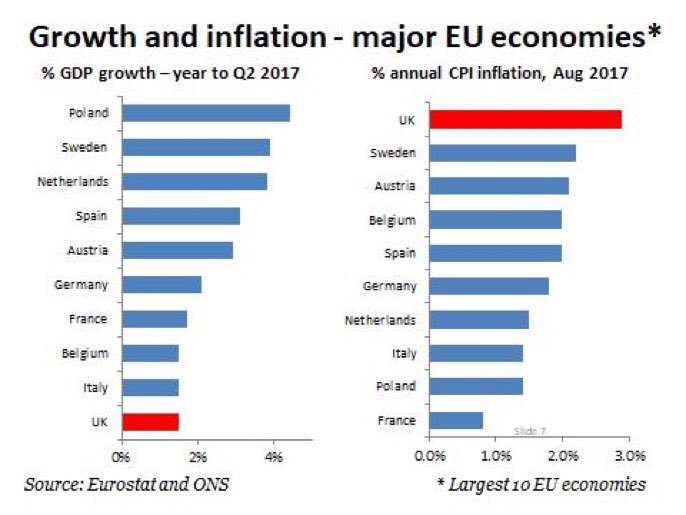 Growth and inflation in major EU economies so far this year -- highlighting the UK https://t.co/ncfzOQ8Plk