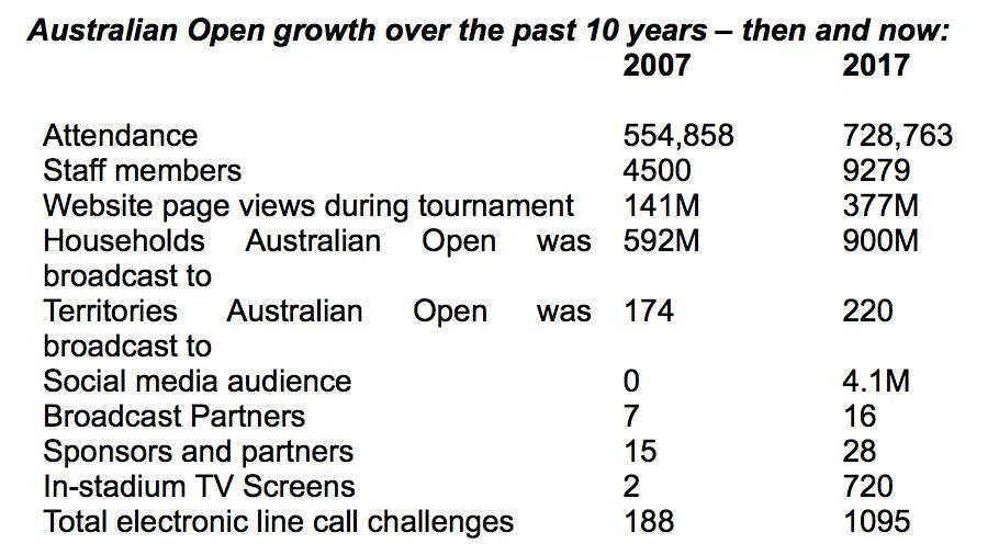 Australian open tennis results