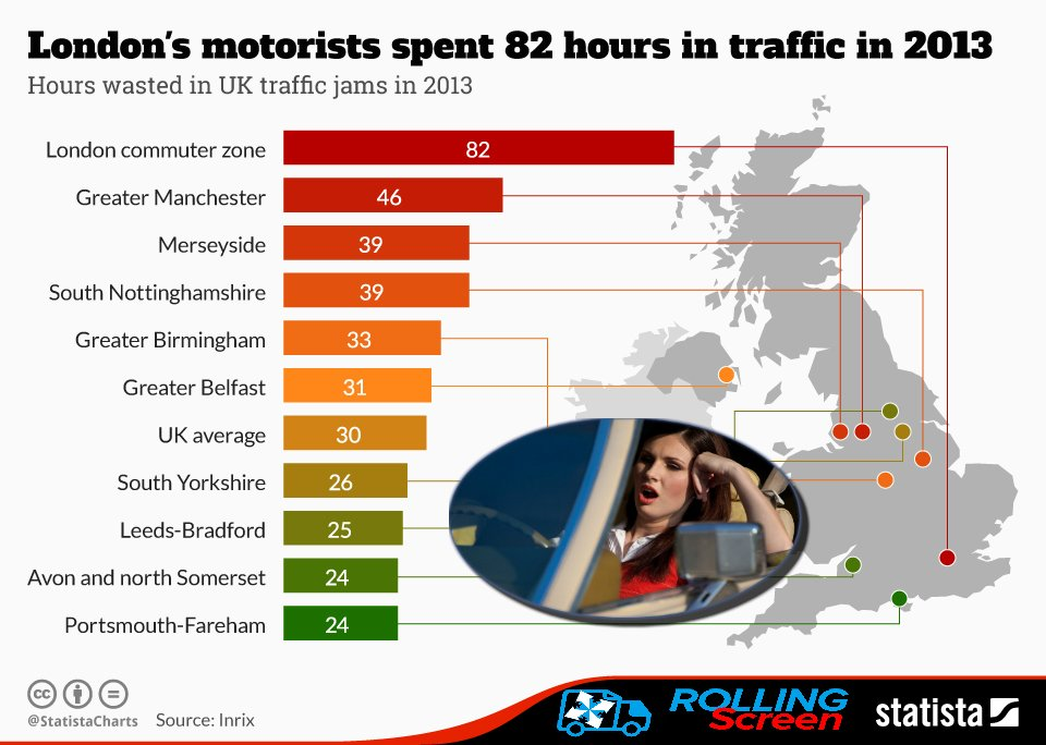 UK spends 30 DAYS yearly in cars- 82 HOURS in gridlock! Imagine a well-designed #advert Email info@rollingscreen.com for #Media Pack #Ads<br>http://pic.twitter.com/u8PukhyBJt