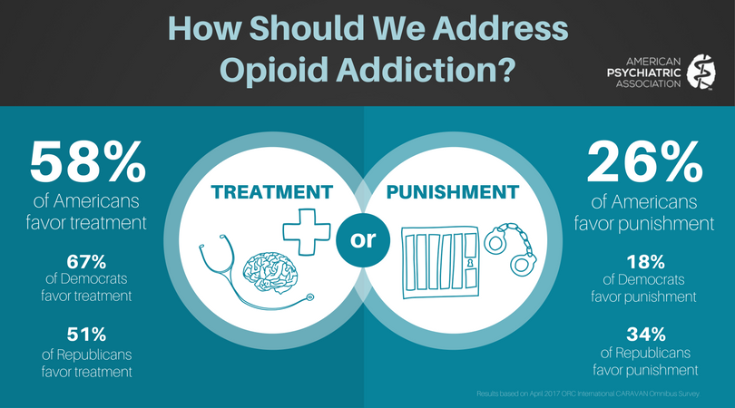 Image result for photos of folks working on opioid use