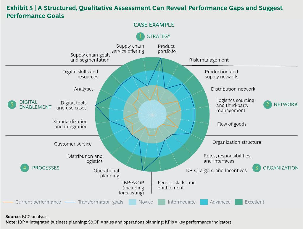 The first step in supply chain #transformation must be a comprehensive assessment to identify strengths &amp; weaknesses  http:// on.bcg.com/2xuWh7k  &nbsp;  <br>http://pic.twitter.com/lI3WV3rf51