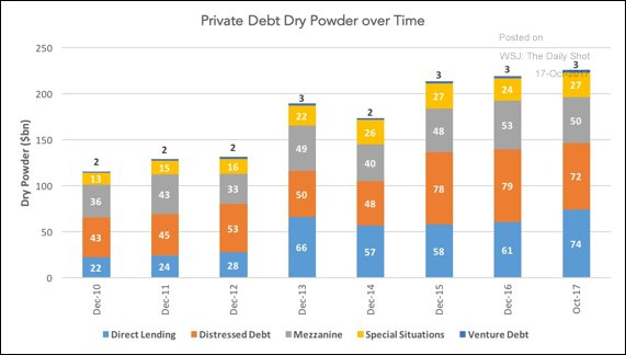 """#Privateequity """"Dry powder"""" (uninvested capital or uncalled commitments) for private #debt funds hit a new high @wsj @theleadleft, @Preqin<br>http://pic.twitter.com/6RYZJcUvPZ"""