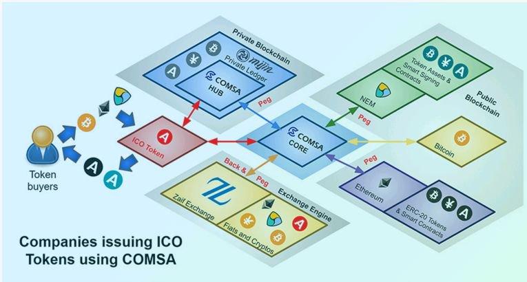 The Best ICO for October  https:// goo.gl/Q9Kemm  &nbsp;   #Comsa #ICO #October #Japan #Crypto #Money #ETH #BTC #NEO #Legal #とは #案件 #cryptocurrency<br>http://pic.twitter.com/JVfOWjdpD1