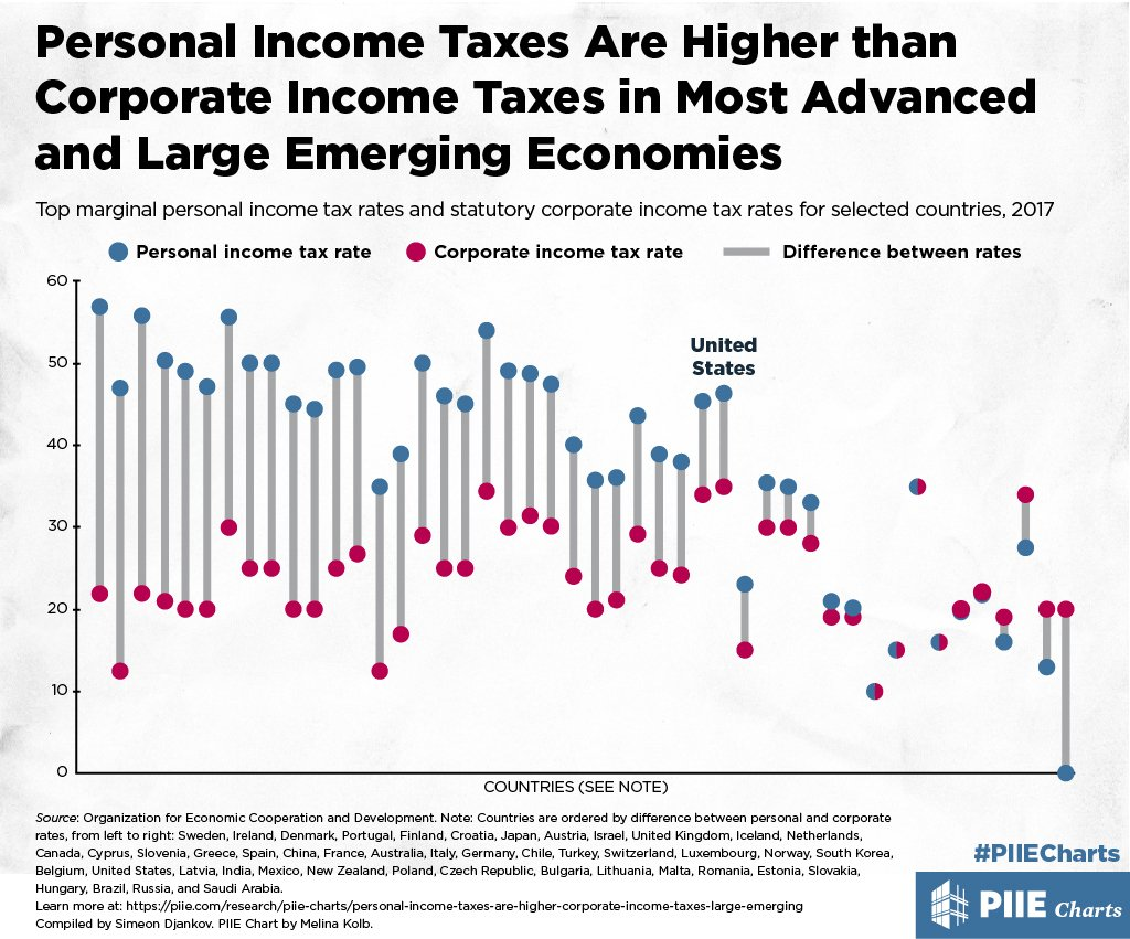 research 2 income tax After-tax income was this before-tax income minus federal individual and corporate income, payroll (social insurance), and excise taxes in 2012, cbo changed the way it valued government-provided health insurance such as medicare and medicaid.