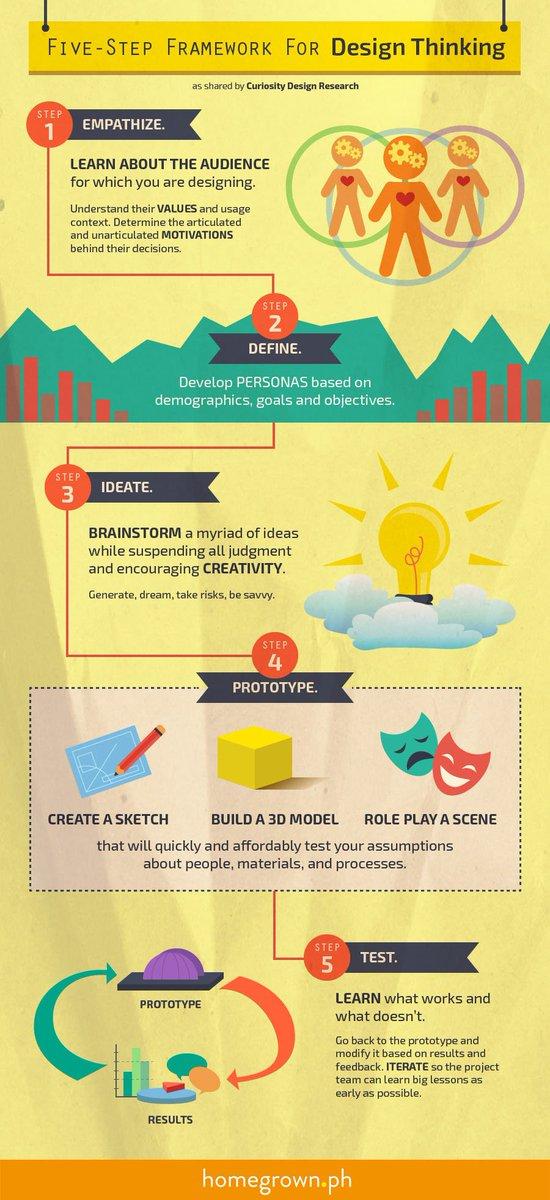 A 5-Step Framework for #DesignThinking. #infographic #elearning #design #digitallearning #edtech #tech #technology #innovation #strategy<br>http://pic.twitter.com/zJc2qWM1YK
