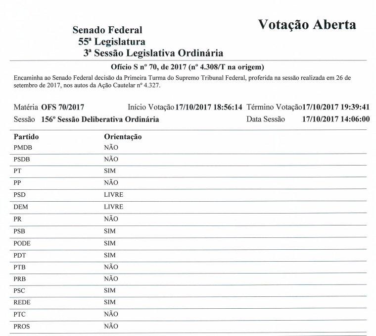 Confira como votou cada senador na sessão que devolveu o mandato de @AecioNeves: https://t.co/Fqkfl5qfOi