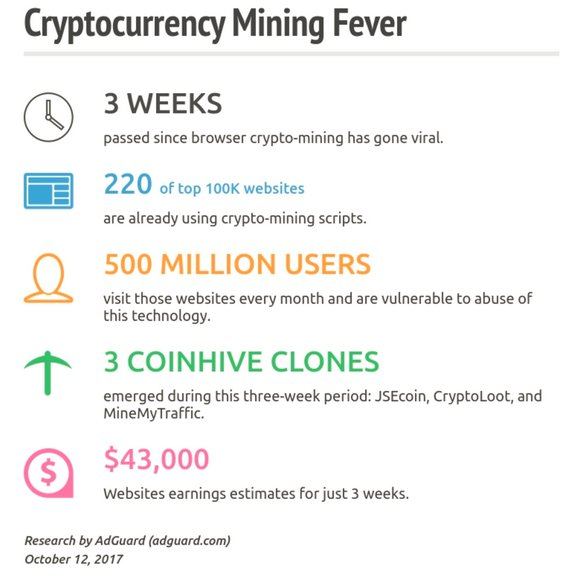 Over 500 Million People Are Unknowingly #Mining #Cryptos https://t.co/e0wljtrkzl #BTC #Cryptominingscripts