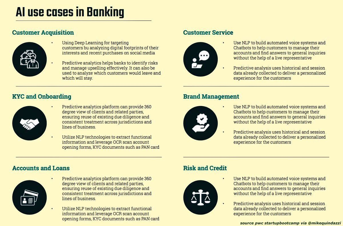 #AI uses cases in #banking  via @MikeQuindazzi  #NLP #Fintech #DL #ML #CyberSecurity #defstar5 #makeyourownlane #Mpgvip #infosec #Blockchain<br>http://pic.twitter.com/h1w1oshuC1