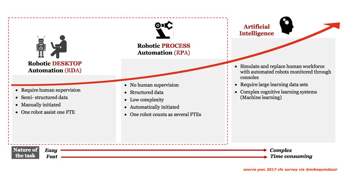 #CFO: 3 levels of #automation for a #finance process based on complexity and type of #data. #ai #bots #erp #machinelearning #rpa #robotics <br>http://pic.twitter.com/mk2cfIqQnq