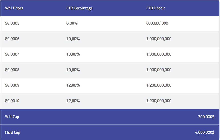 #FTB ICO is going! Thanks to everybody who invested in FTB! New announcements before the end of #ICO! #StayTuned! <br>http://pic.twitter.com/bjSenusWfr