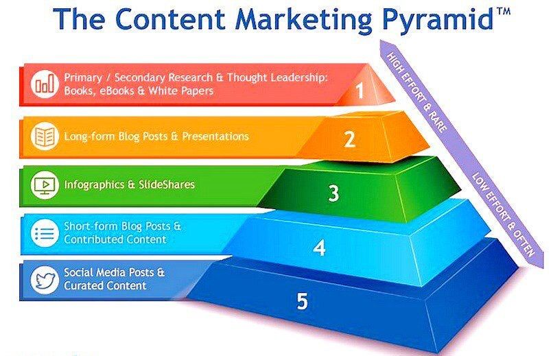 #ContentMarketing Strategy #smallbusiness #Marketing #DigitalMarketing #defstar5 #Mpgvip #makeyourownlane #VideoMarketing #SEO #Ecommerce <br>http://pic.twitter.com/j1ylHJFwde