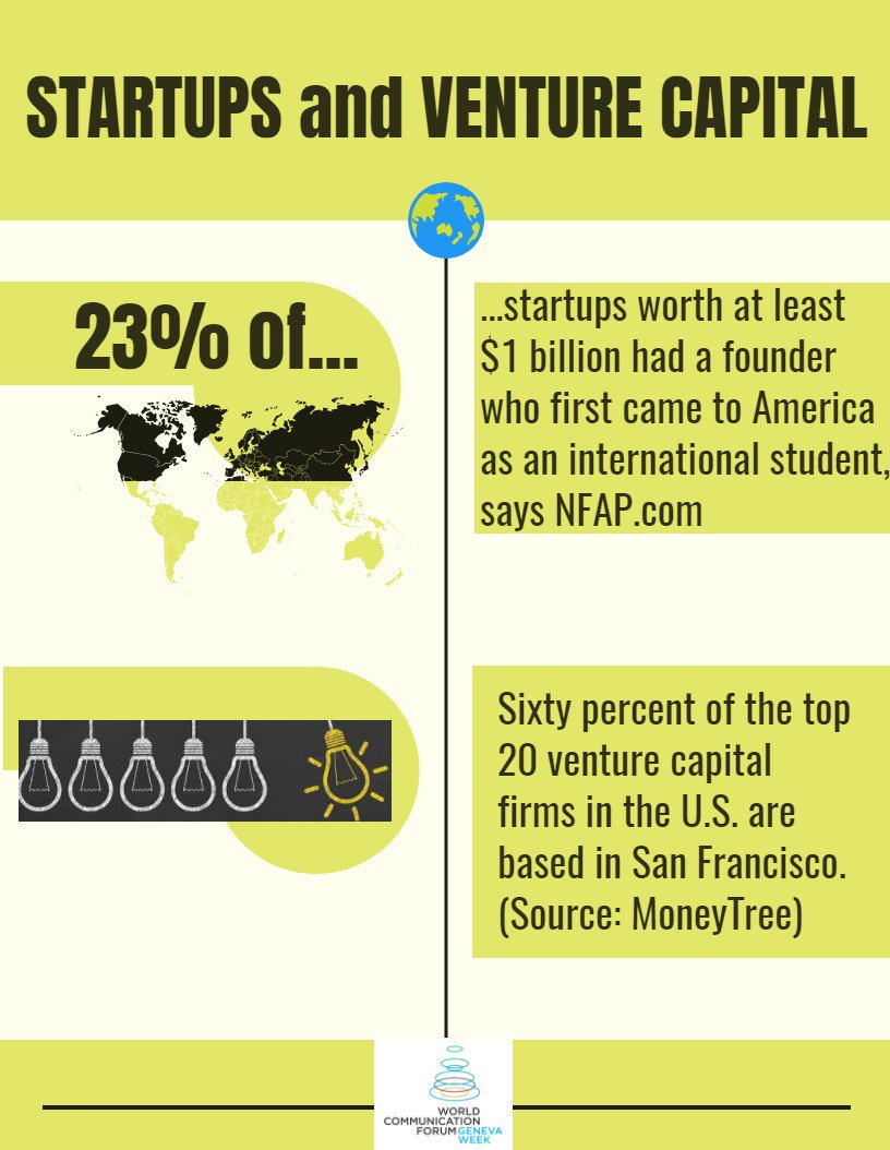 23% of #startups worth at least $1 billion had #founder who first came to the #US as an international student.  #edchat #vc #cvc #dataviz<br>http://pic.twitter.com/huvqnhpaSE